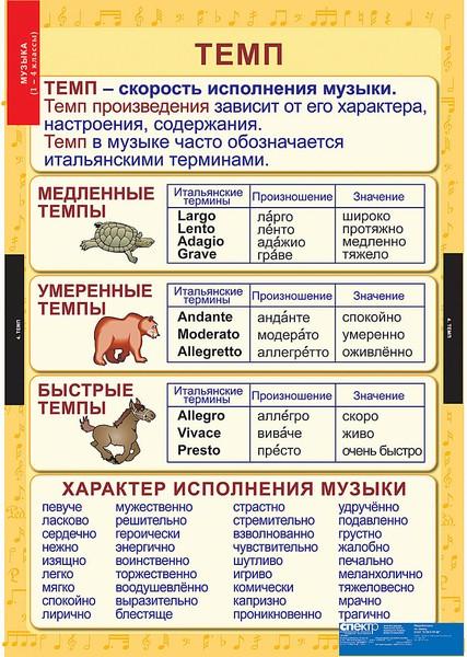 таблицы для конспектов урока